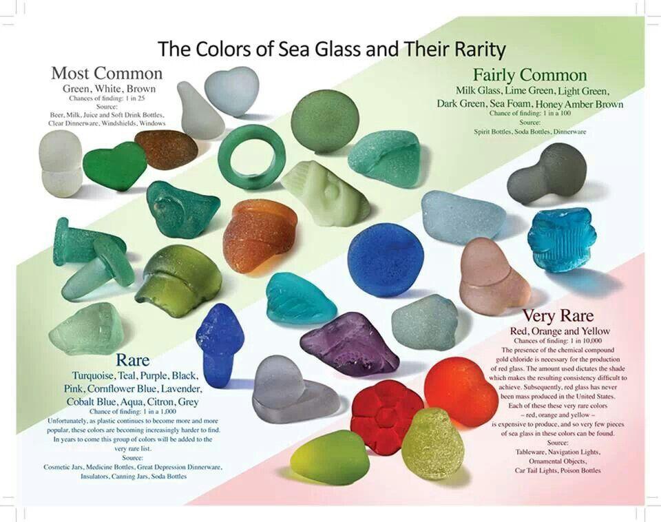 What is Sea Glass Sea glass colors, Sea glass crafts