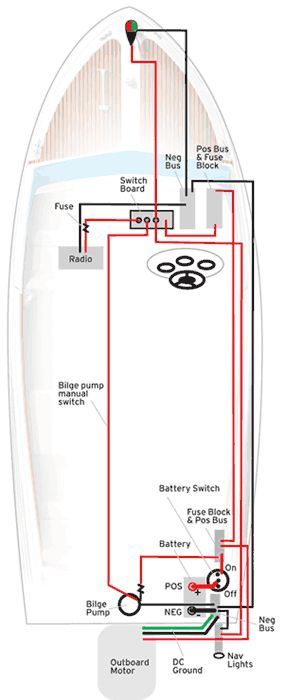 create your own boat wiring diagram from boatus small boat ideas rh pinterest com Basic 12 Volt Boat Wiring small fishing boat wiring diagram