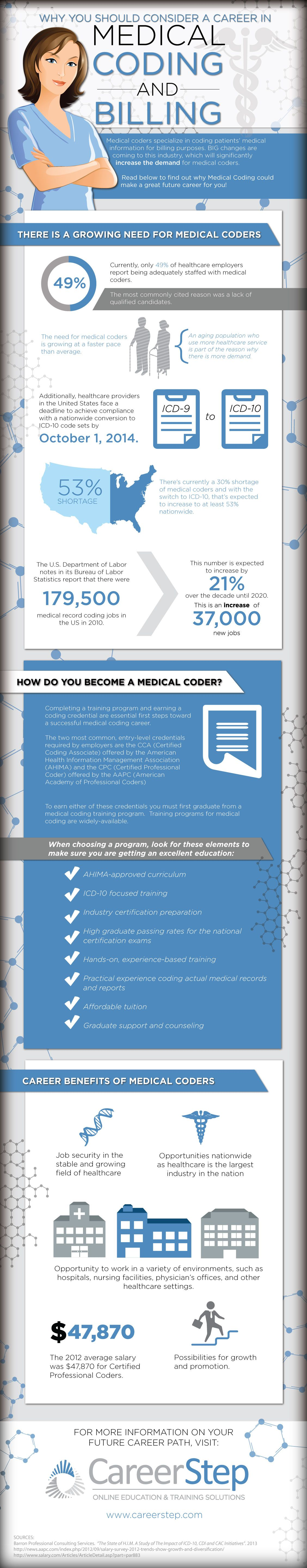 State of the medical coding and billing industry infographic medical billing and coding jobs are in demand get trained and even find a position that allows you to work at home xflitez Image collections
