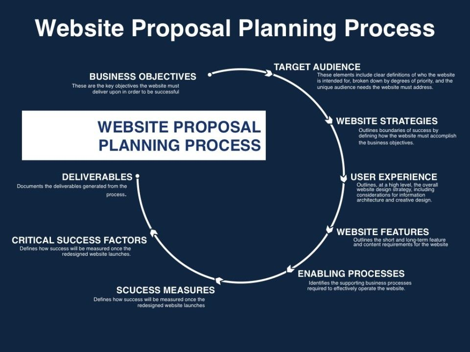 Website Proposal Planning Process  Newgroupe