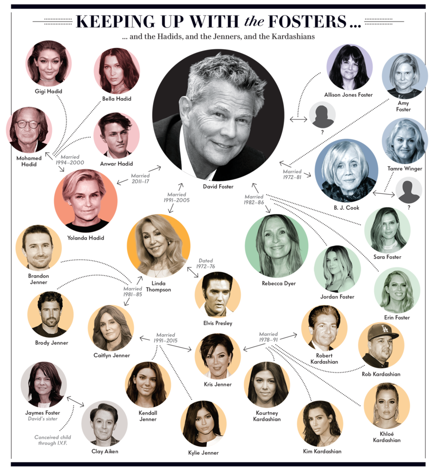 How David Foster Became Patient Zero Of The Kardashian Phenomenon The Fosters Reality Tv Stars Reality Tv