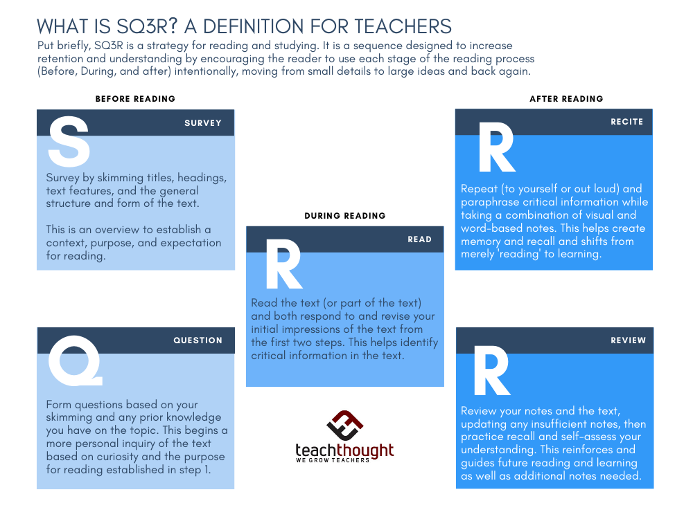 Put Briefly Sq3r I A Strategy For Reading And Studying It Sequence Designed To Increase Reten Proces Study Strategie Tip Students Repeating V Paraphrase Physiology Memory