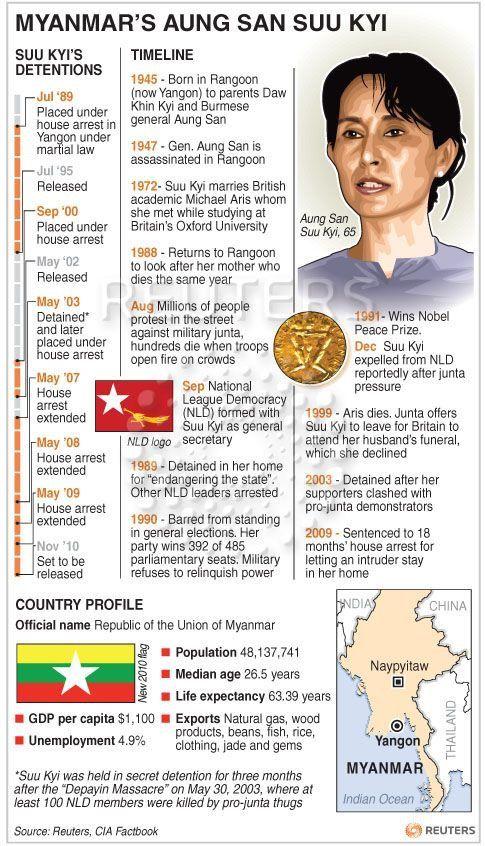 Pin by Win Win 😍😍 on Aung San Suu Kyi @ Amay Suu
