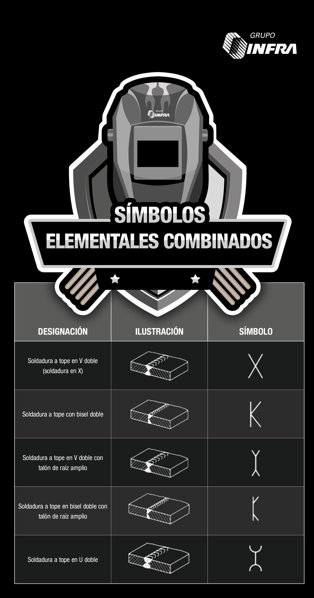 Conoce Los Simbolos Elementales Combinados Para La Soldadura Y Conviertete En Un Experto Tipos De Soldadura Proyectos De Soldadura Soldadura Electrodo