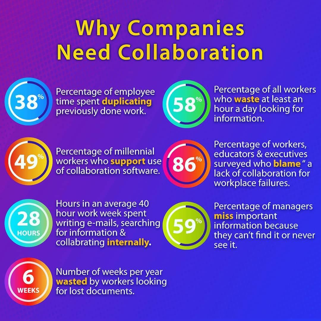 Collaboration is a powerful tool for business , it