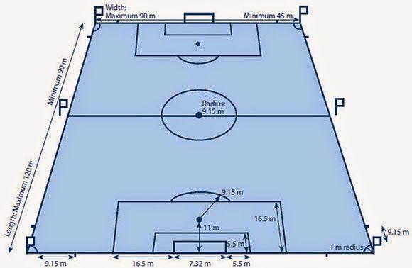 Gambar Lapangan Sepak Bola Beserta Ukurannya Dan Keterangannya Lapangan Sepak Bola Sepak Bola Pengukur