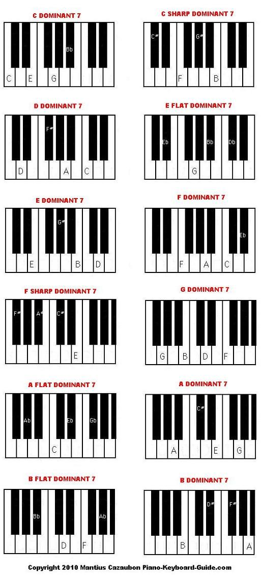 learn dominant 7 piano chords Piano Students PRYAF Pinterest - piano chord chart