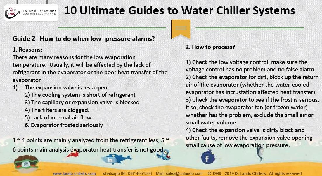 10 Ultimate Guides To Water Chiller Systems Water Chillers Aquarium Chiller Water
