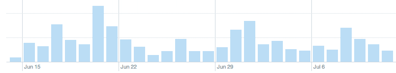Twitter Analytics Showing Actual Impressions. That's right - ACTUAL IMPRESSIONS PER TWEET!