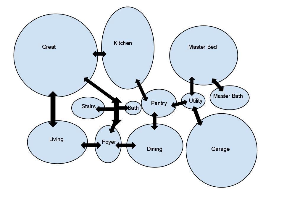 Architecture Bubble Diagrams Bubble Diagram Bubble Diagram Architecture Diagram Architecture