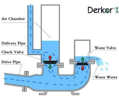 Water Ram Pump Free Pumping Using The Power Of Pressure Ram Pump Hydraulic Ram Pumping