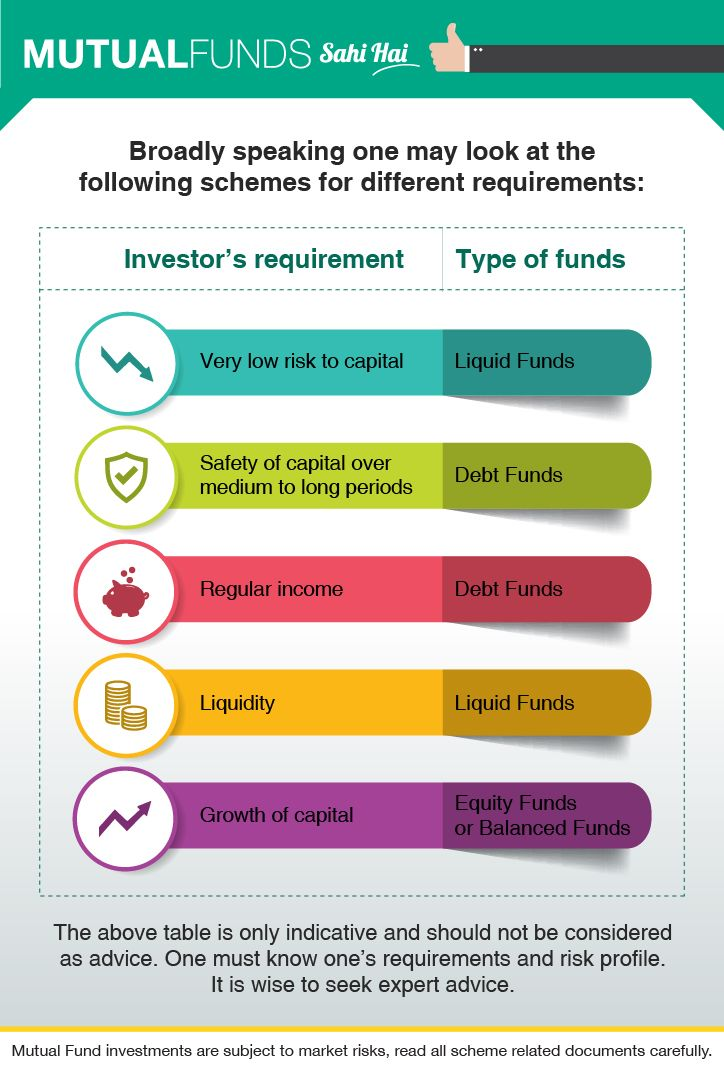 Other Than Asset Class How Else Can One Classify Mutual Funds