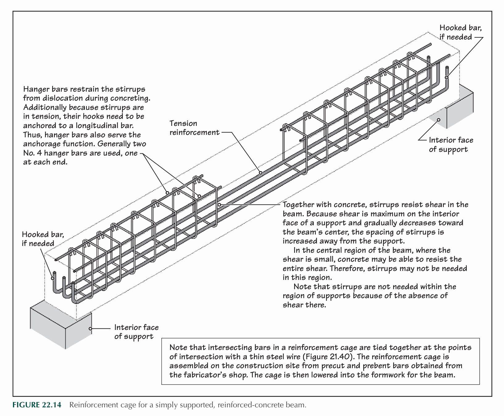 Structural Design And Drawing Book Unique Beam Reinforced Details A A ˆa A ªa A A A In 2019 In 2020 Precast Concrete Roof Truss Design Concrete Porch