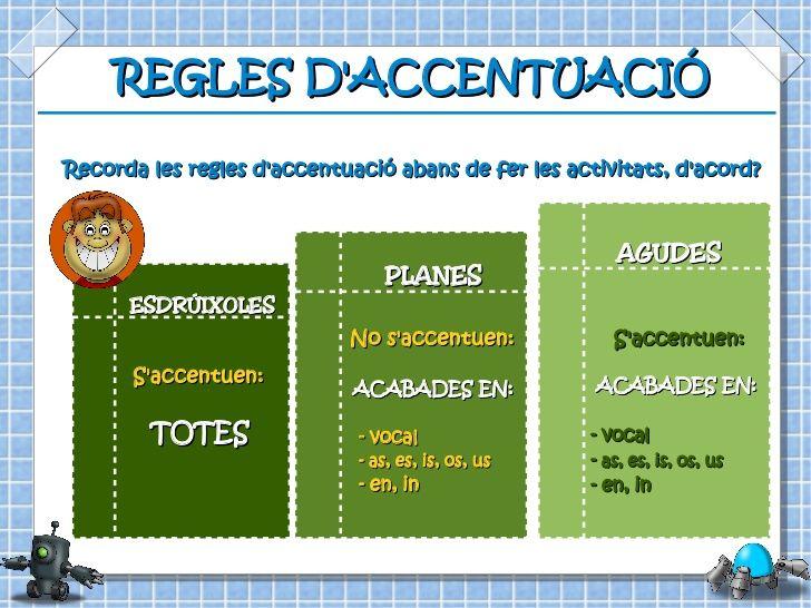 Accentuació Ortografia Catalana Ortografía Lengua Catalana