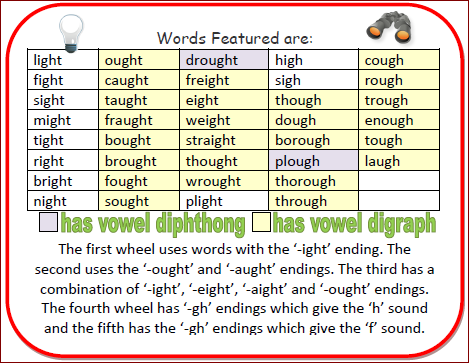Nyla S Crafty Teaching Using Gh And Ght Word Wheels For Phonics Phonics Words Word Family Worksheets Word Families