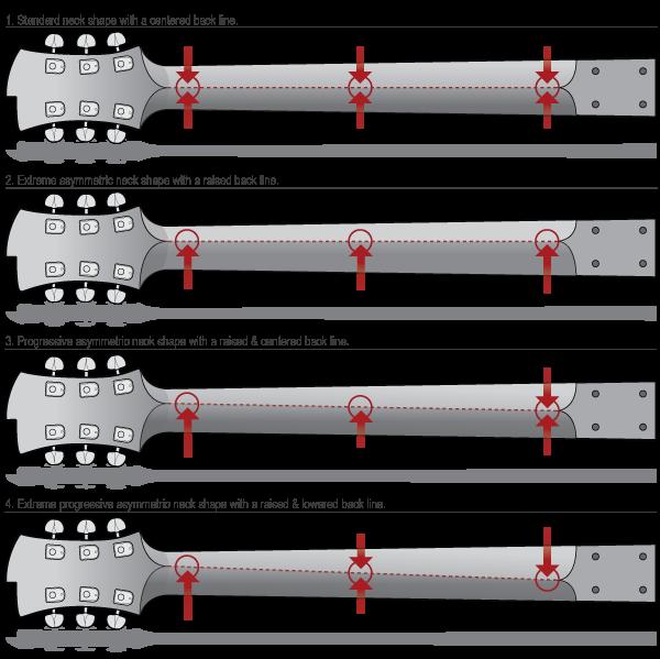 asymmetric neck shapes guitars pinterest guitars guitar building and. Black Bedroom Furniture Sets. Home Design Ideas