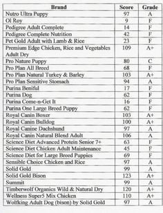 Dog Food Comparison Chart  Dog Stuff    Dog Food