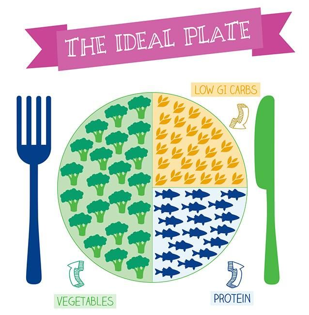 What does your plate look like?