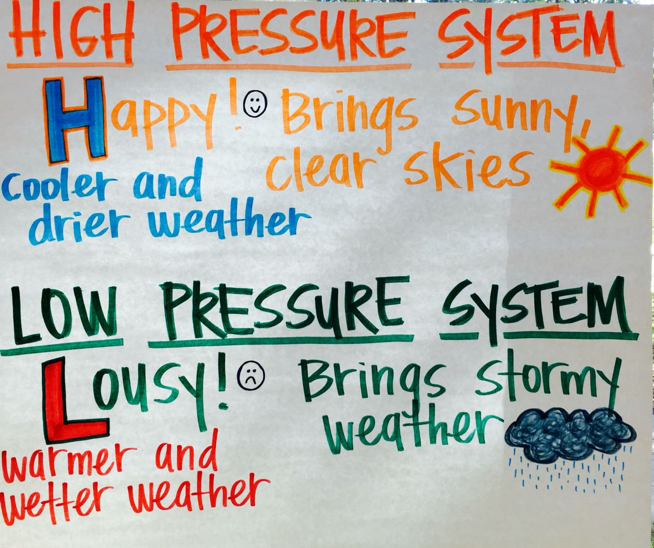 High And Low Air Pressure Systems Anchor Chart