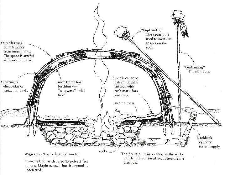wigwam diagram | Native Knowledge and Cultural Beauty | Pinterest