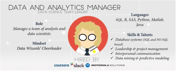 The Dynamics Of Data Roles Teams Data Science Data Analyst Data Scientist