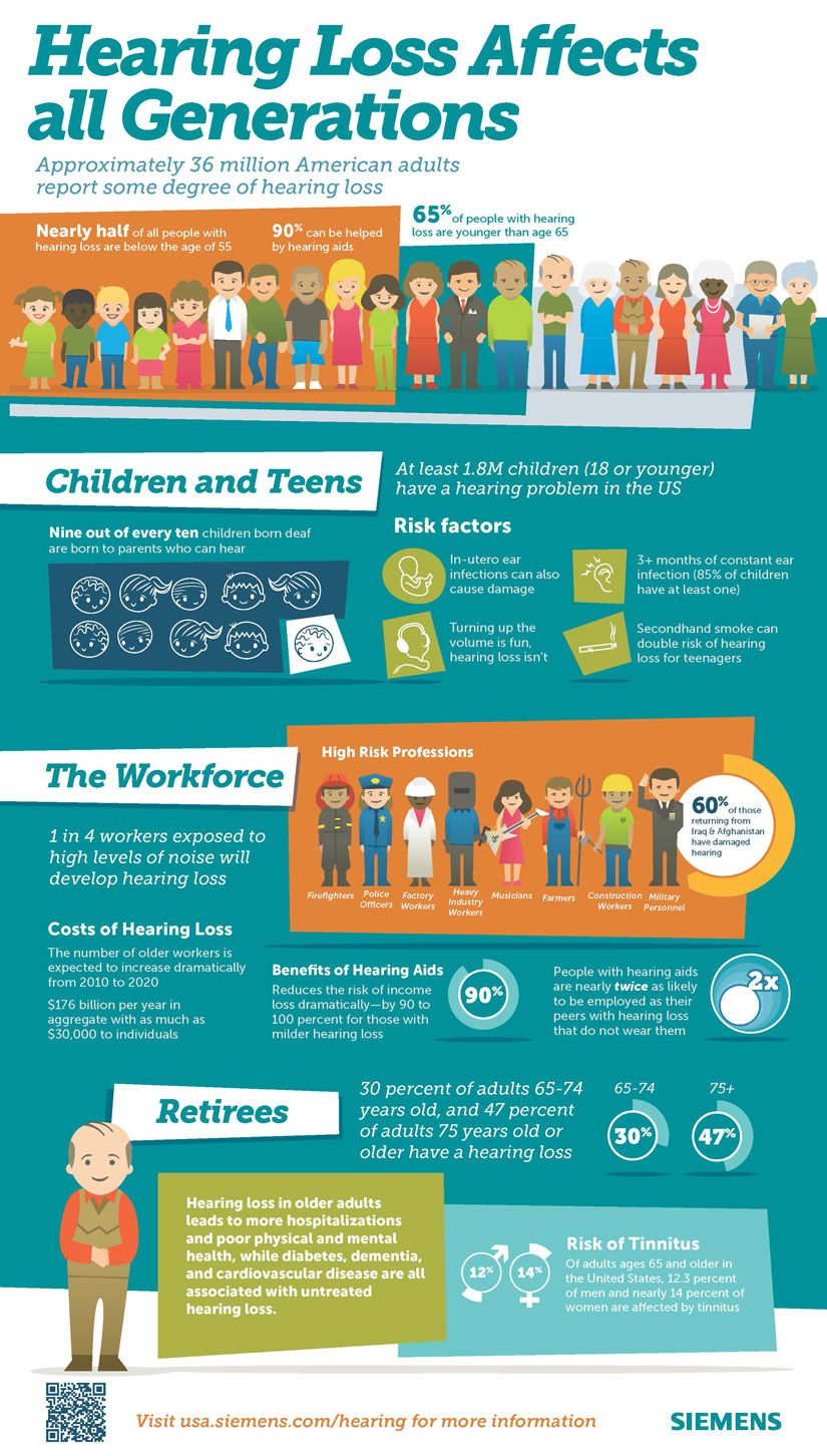 80246f707f9 Hearing Loss Infographic: Hearing Loss Affects all Generations ...