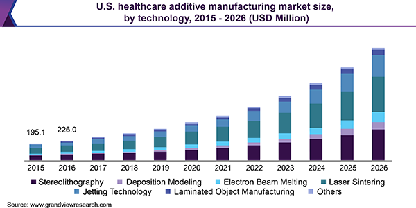 Healthcare Additive Manufacturing Market Size Share Trends
