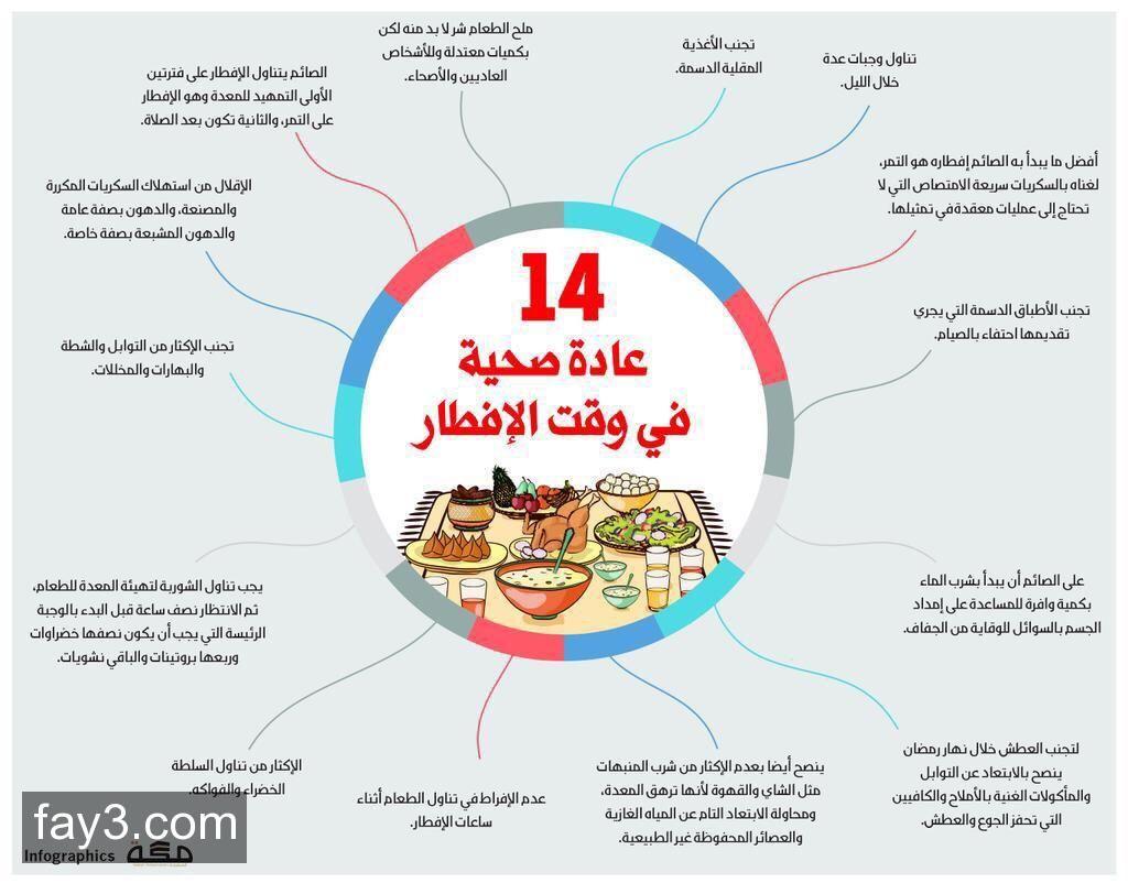 عادات صحية وقت الإفطار رمضان انفوجرافيك Ramadan Quotes Ramadan Kids Ramadan Kareem