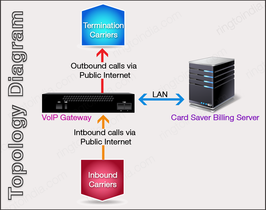 Termination Carriers, VoIP Gateway, Card Saver Billing Server ...