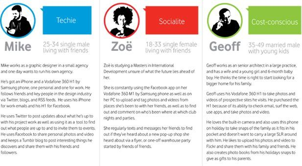 Personas Customer Journeys For A Vodafone Widget Persuasive Words Social Share Buttons Persona