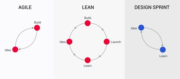Had Enough Of Agile Sprints Time For Design Sprints Ux Mastery Lean Design Design Thinking Startup Design