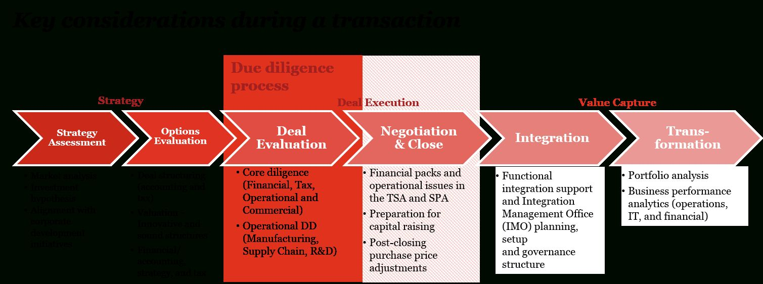 Transaction Advisory Pertaining To Vendor Due Diligence Report Template Best Professional Template In 2020 Report Template Professional Templates Templates