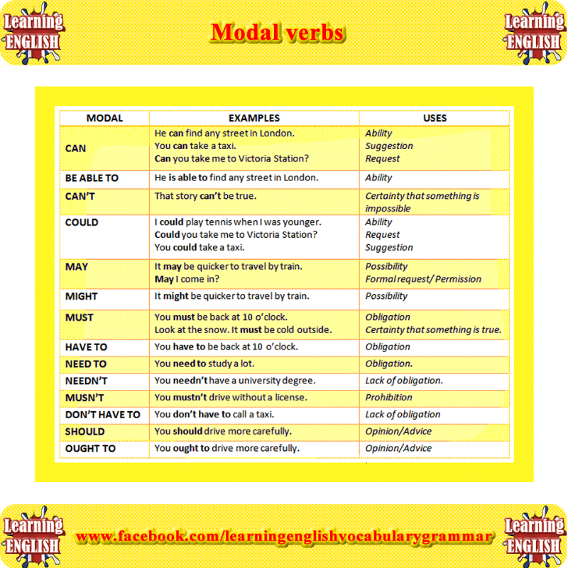 Modal Verbs Examples In A Sentence And Meaning Learning English