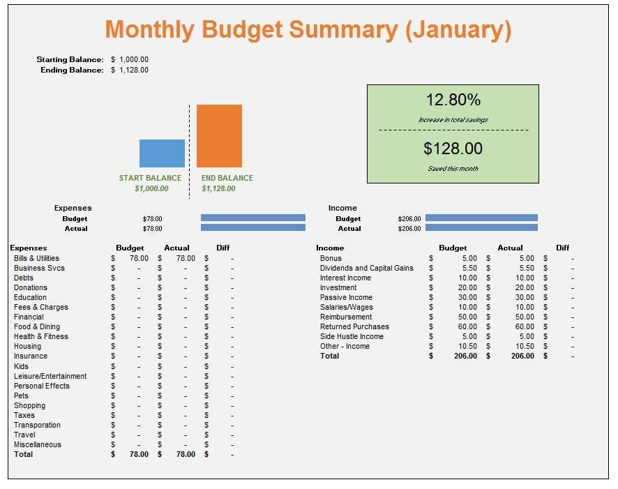 Personal Budget Categories to Start Your Budget Financial plan