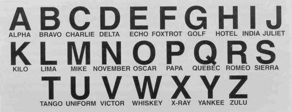 Amateur Radio Alphabet  Radio Alphabet  Morse Code Practice