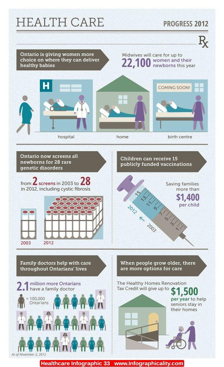 Healthcare Infographic 33