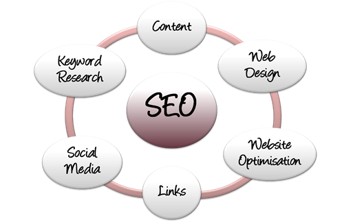 SEO for Beginners, mini-course part 1: what is search engine optimisation?