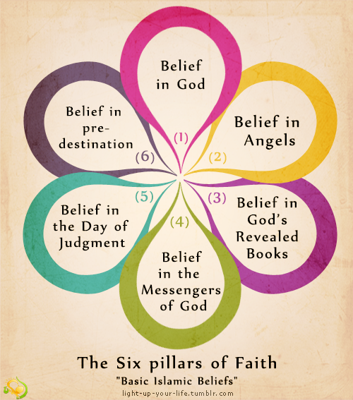 Pin By Sisters Weekly Halaqah On Islamic Reminders Islam Facts Islam Islamic Teachings