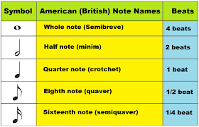 Music Notes Names And Symbols Google Search Music Notes Learn Music Learning Music Notes