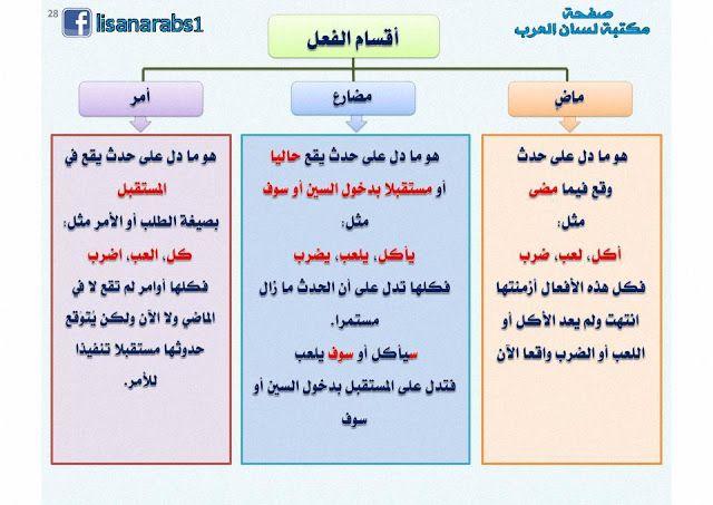 أقسام الفعل الفعل الماضي والفعل المضارع وفعل الأمر شرح مبسط مع الأمثلة وتحميل Pdf Arabic Language Learn Arabic Language Learning Arabic