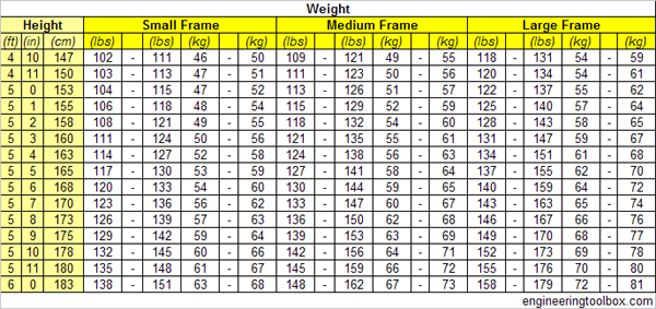 Ideal Body Weight For Women  Small Medium And Large Frame