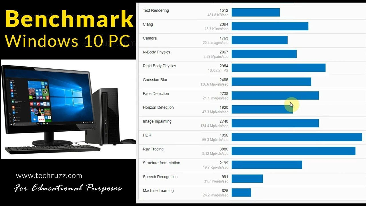 How To Benchmark Your Windows 10 Pc Or Laptop Windows 10 Windows 10 Things