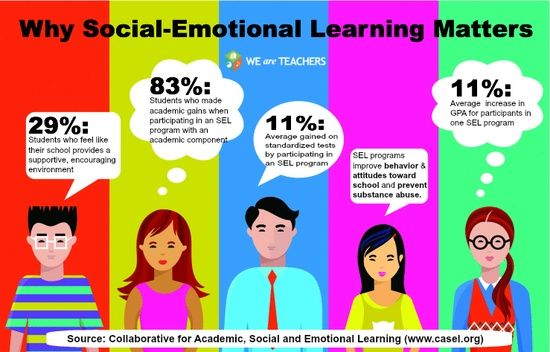 Impact Of Social Emotional Learning On >> Impact Of Social Emotional Learning Sel Social Emotional