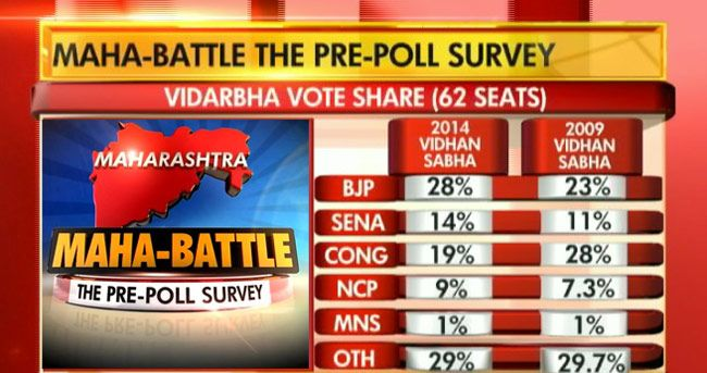 Cicero Opinion Poll How Maharashtra Bastions Are Likely To Vote