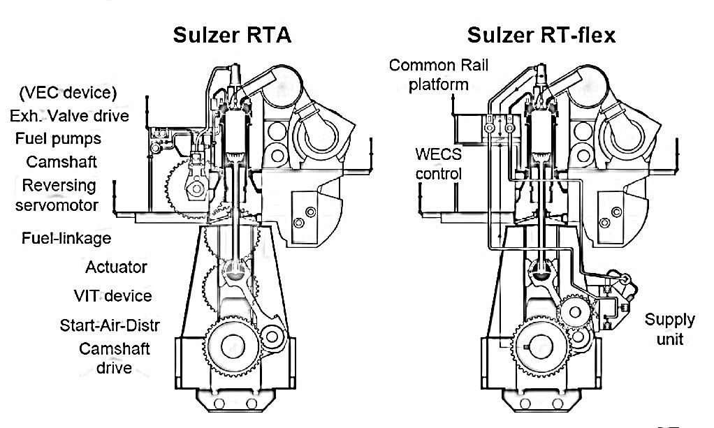 WHY RT FLEX IS BETTER THAN CONVENTIONAL RTA ENGINES in
