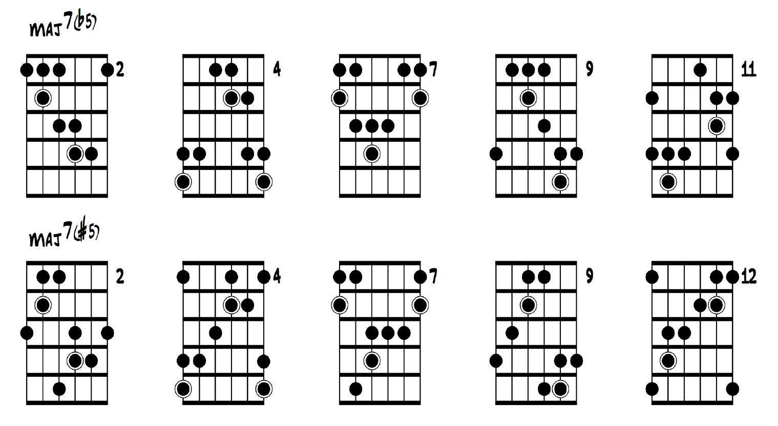 Guitar Maj7 B5 And Maj7 5 Arpeggios Diagrams
