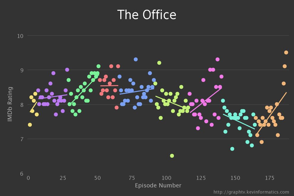 The Office's emotional finale made it the highest rated of the series. |  Favorite tv shows, In this moment, The office
