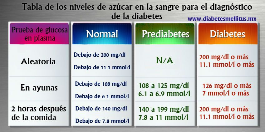 Diabetes tipo 2 valores normalest