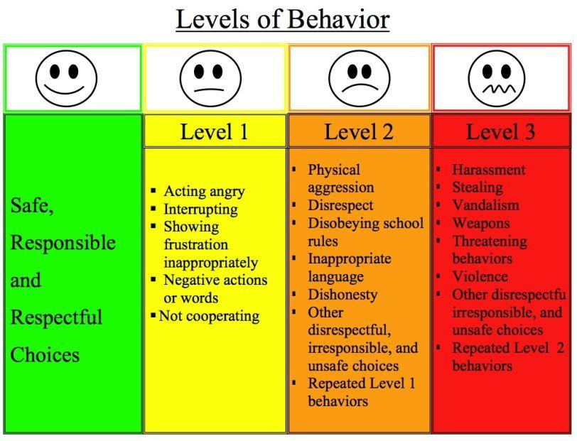 Great Ideas for Managing Classroom Behavior | Classroom behavior ...