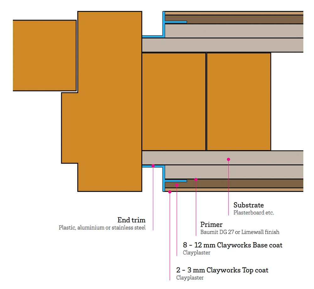 Design Detailing For Clayworks Applications Joinery Details Door Detail Baseboards